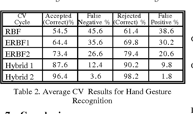 Table 2. Average CV Results for Hand Gesture Recognition