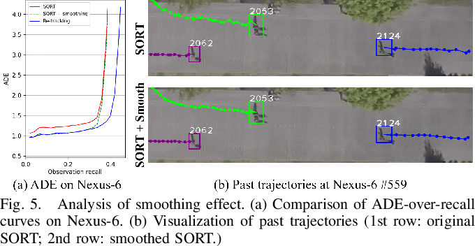 Figure 4 for Towards Robust Human Trajectory Prediction in Raw Videos