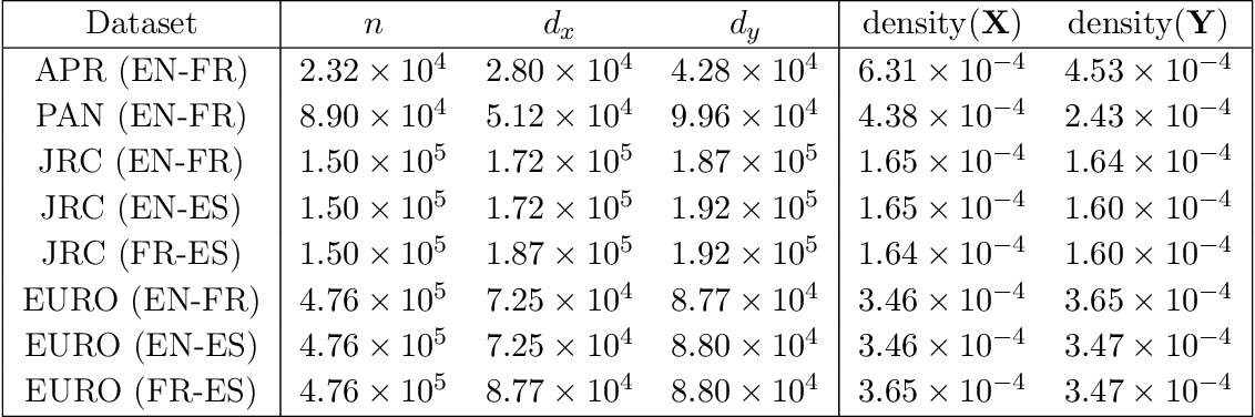 Figure 1 for Revisiting Co-Occurring Directions: Sharper Analysis and Efficient Algorithm for Sparse Matrices