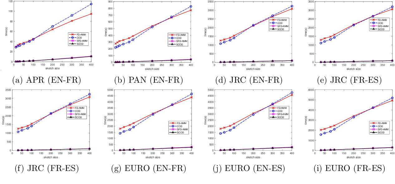 Figure 4 for Revisiting Co-Occurring Directions: Sharper Analysis and Efficient Algorithm for Sparse Matrices