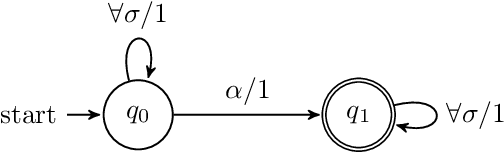 Figure 4 for Formal Language Theory Meets Modern NLP