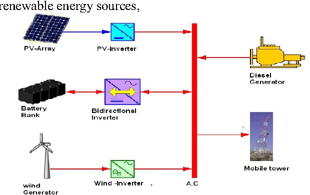 Figure 1 from Pre-feasibility study of PV-solar / Wind Hybrid Energy on umts diagram, combustion chamber diagram, microcontroller diagram, pda diagram, ethernet diagram, radio diagram, switch diagram, bridge diagram, access point diagram, computer system diagram, communication diagram, backhaul diagram, battery diagram, wlan diagram, yagi diagram, gps diagram, software diagram, remote control diagram, internal combustion engine diagram, cellular diagram,