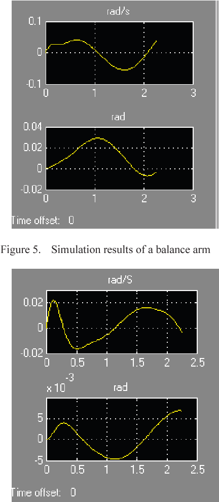 Figure 5. Simulation results of a balance arm