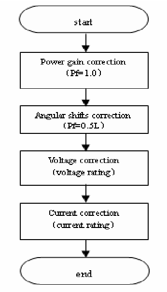Figure 5. A phase correct meter diagram