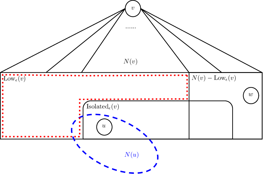 Figure 1 for Sublinear Time and Space Algorithms for Correlation Clustering via Sparse-Dense Decompositions