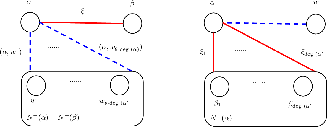 Figure 3 for Sublinear Time and Space Algorithms for Correlation Clustering via Sparse-Dense Decompositions