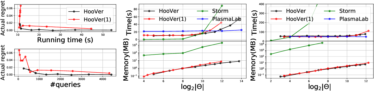 Figure 4 for Optimistic Optimization for Statistical Model Checking with Regret Bounds