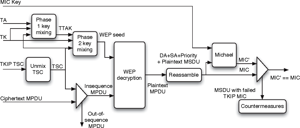 Figure 6 from A Comparison of Security in Wireless Network Standards