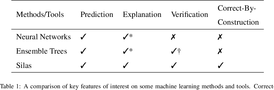 Figure 1 for Silas: High Performance, Explainable and Verifiable Machine Learning
