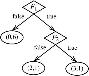 Figure 2 for Silas: High Performance, Explainable and Verifiable Machine Learning