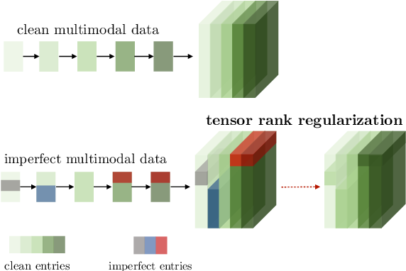 Figure 1 for Learning Representations from Imperfect Time Series Data via Tensor Rank Regularization