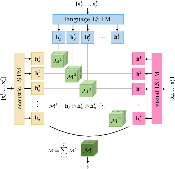 Figure 2 for Learning Representations from Imperfect Time Series Data via Tensor Rank Regularization