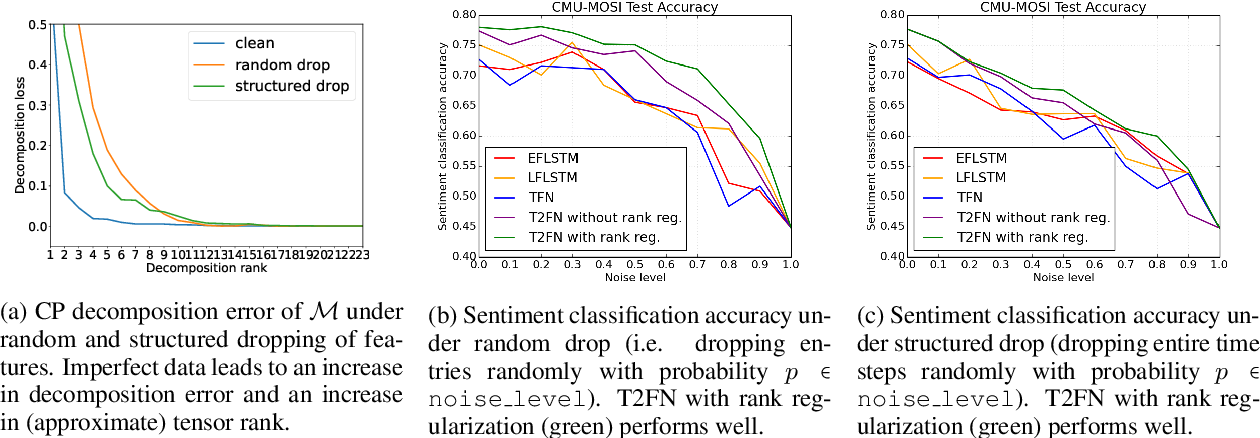 Figure 3 for Learning Representations from Imperfect Time Series Data via Tensor Rank Regularization