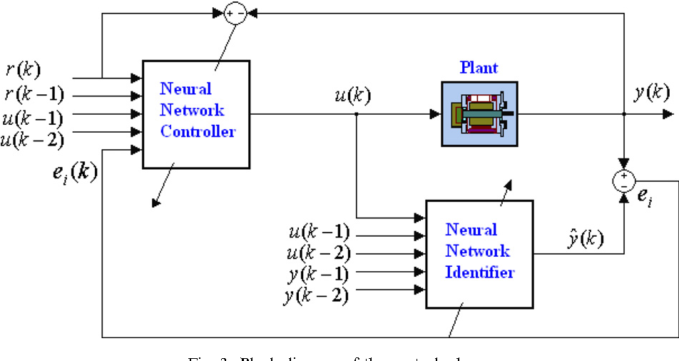 Hybrid MATLAB and LabVIEW with neural network to implement a SCADA
