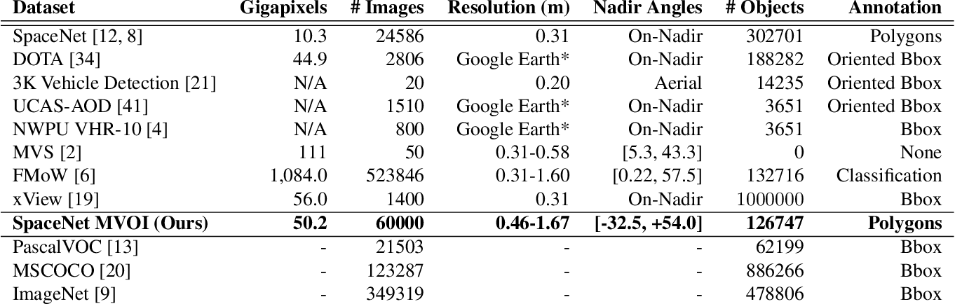 Figure 2 for SpaceNet MVOI: a Multi-View Overhead Imagery Dataset
