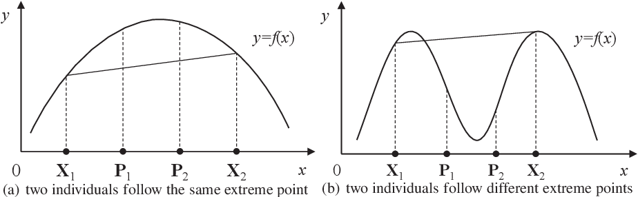 Figure 1 for Whale swarm algorithm with the mechanism of identifying and escaping from extreme point for multimodal function optimization
