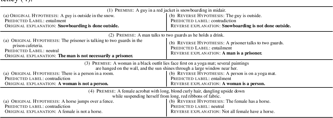 Figure 1 for Make Up Your Mind! Adversarial Generation of Inconsistent Natural Language Explanations