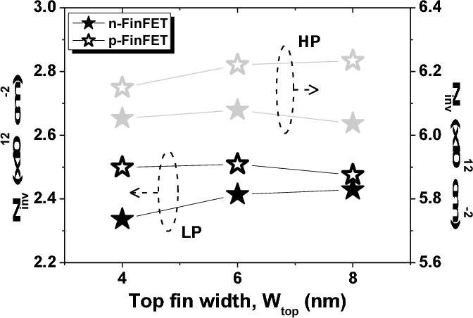 Fig. 6. Fluctuation of Inversion charge density (Ninv) according to various Wtop for LP and HP.