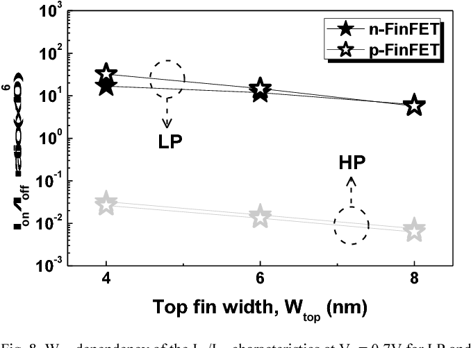 Fig. 8. Wtop dependency of the Ion/Ioff characteristics at Vd = 0.7V for LP and HP