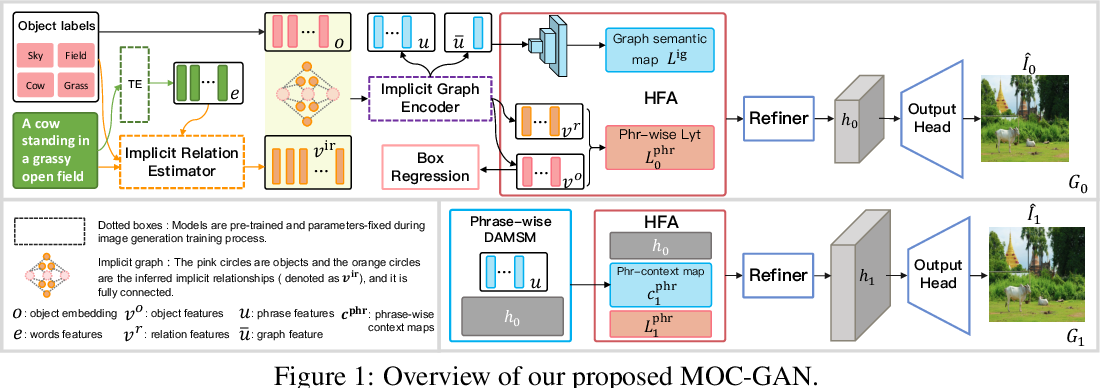 Figure 1 for MOC-GAN: Mixing Objects and Captions to Generate Realistic Images