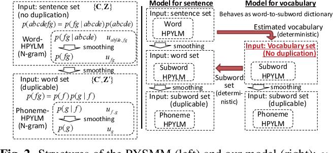 Word Segmentation From Phoneme Sequences Based On Pitman-Yor Semi