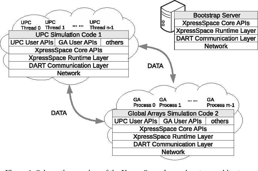 XpressSpace: a programming framework for coupling partitioned global