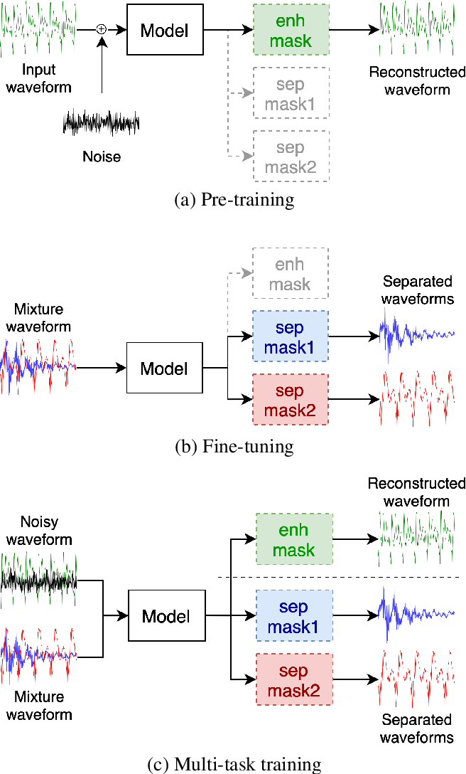 Figure 1 for Self-supervised Pre-training Reduces Label Permutation Instability of Speech Separation