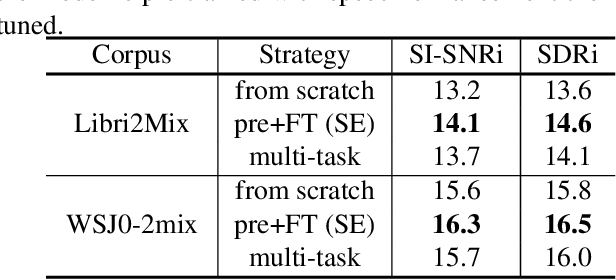 Figure 2 for Self-supervised Pre-training Reduces Label Permutation Instability of Speech Separation