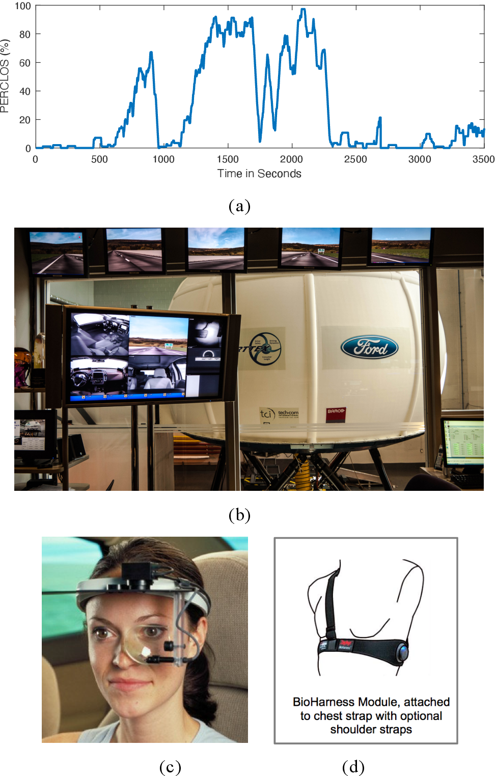 Figure 1 for Predicting Driver Fatigue in Automated Driving with Explainability