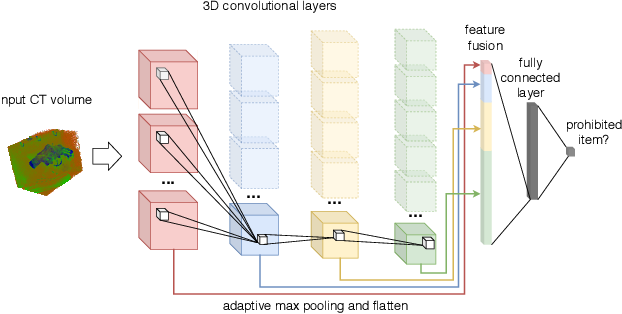 Figure 1 for On the Evaluation of Prohibited Item Classification and Detection in Volumetric 3D Computed Tomography Baggage Security Screening Imagery