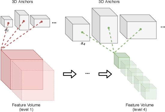 Figure 2 for On the Evaluation of Prohibited Item Classification and Detection in Volumetric 3D Computed Tomography Baggage Security Screening Imagery