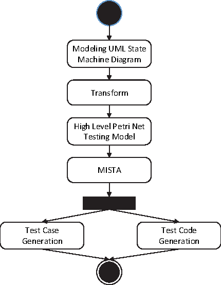 An Uml Behavior Diagram Based Automatic Testing Approach Semantic