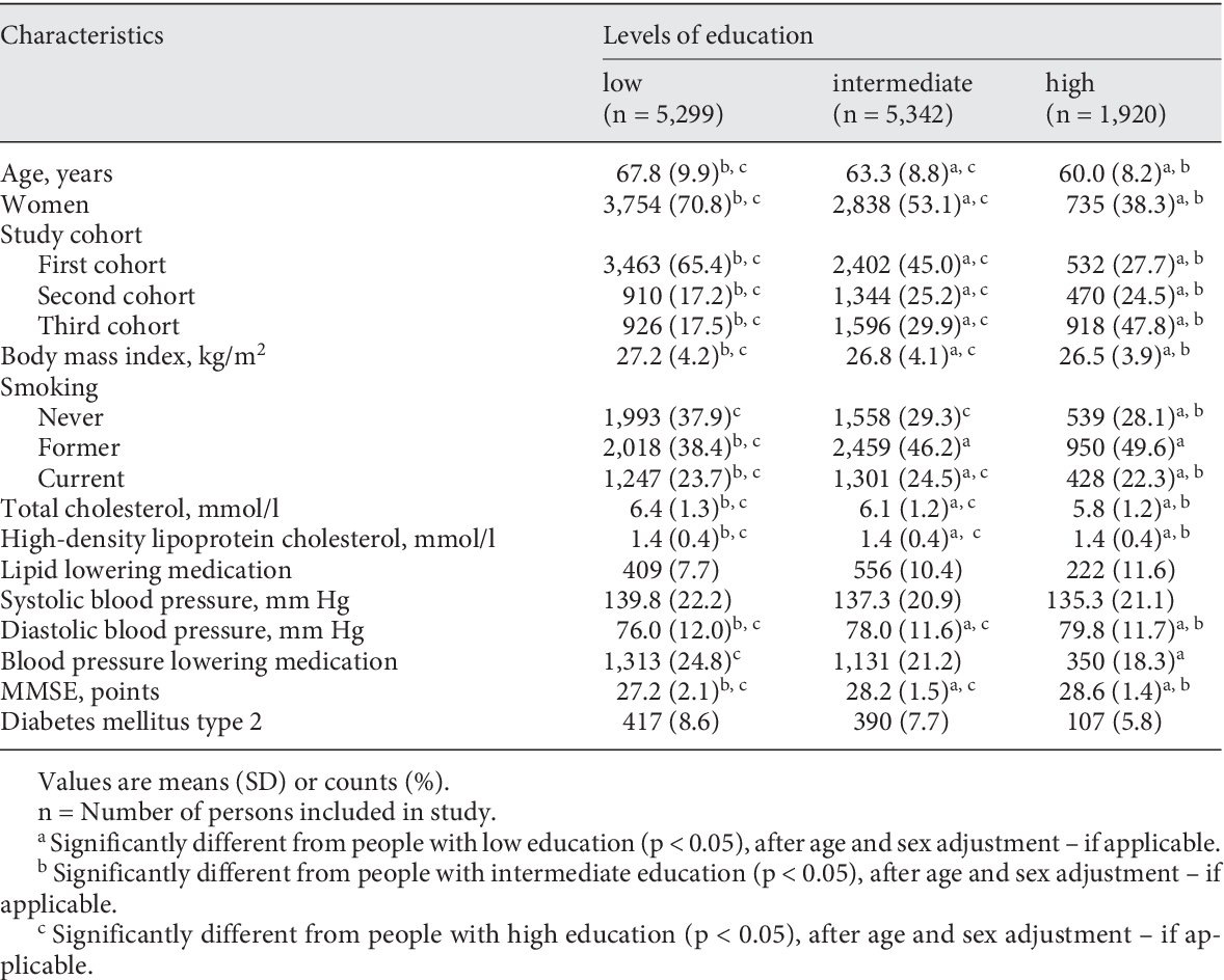 PDF] Higher Education Is Associated with a Lower Risk of Dementia