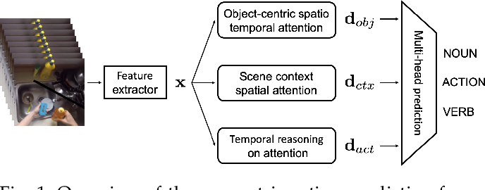 Figure 1 for Learning to Recognize Actions on Objects in Egocentric Video with Attention Dictionaries