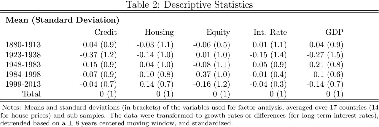 PDF] Global financial cycles since 1880 - Semantic Scholar