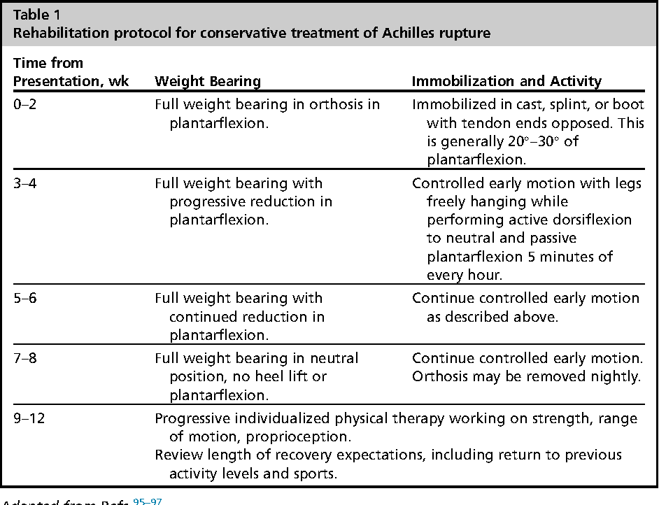 achilles tendon surgery rehabilitation protocol