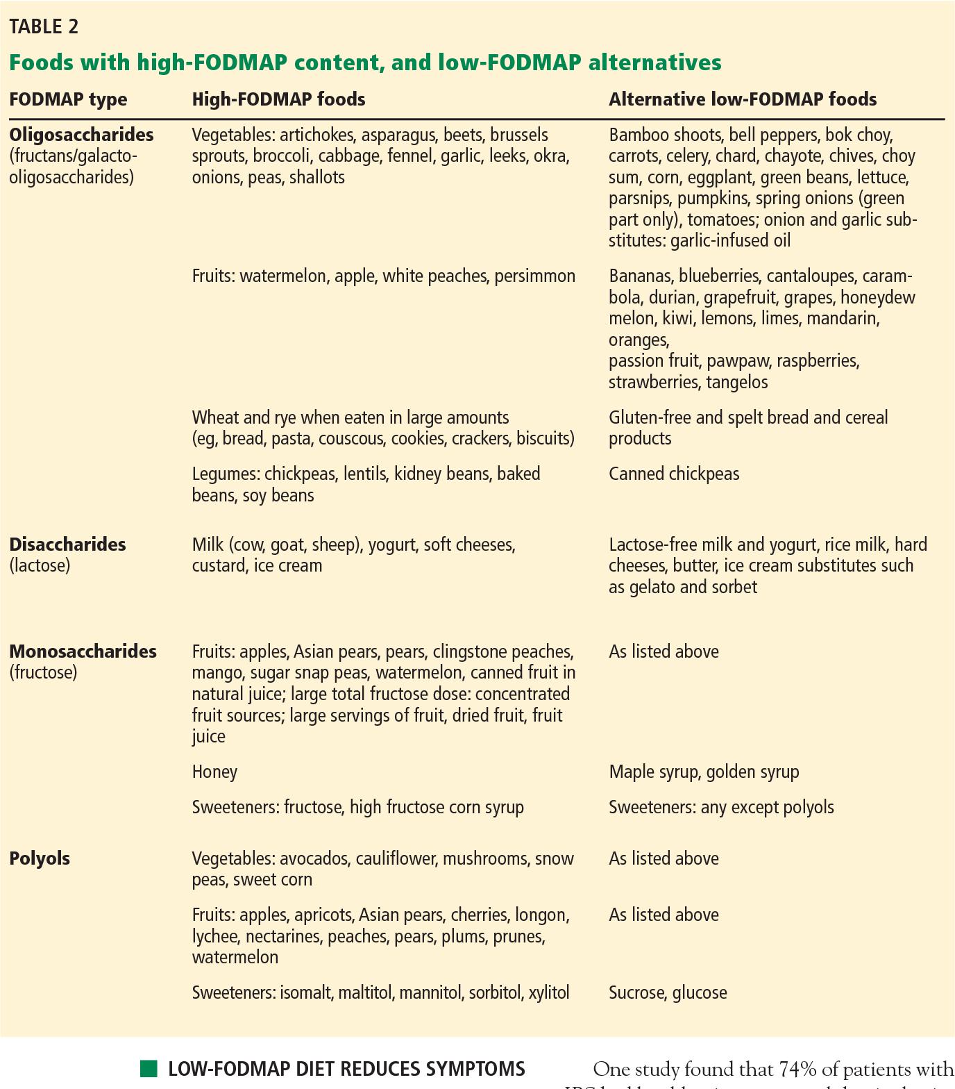 Managing Irritable Bowel Syndrome The Low Fodmap Diet Semantic
