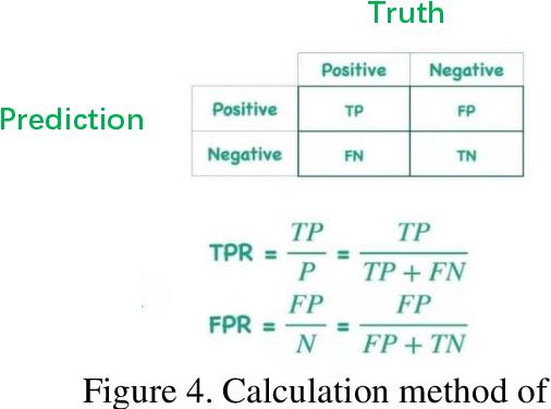 Figure 4 for Identify Apple Leaf Diseases Using Deep Learning Algorithm