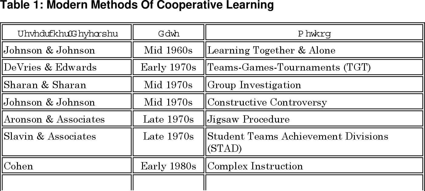 Table 1: Modern Methods Of Cooperative Learning