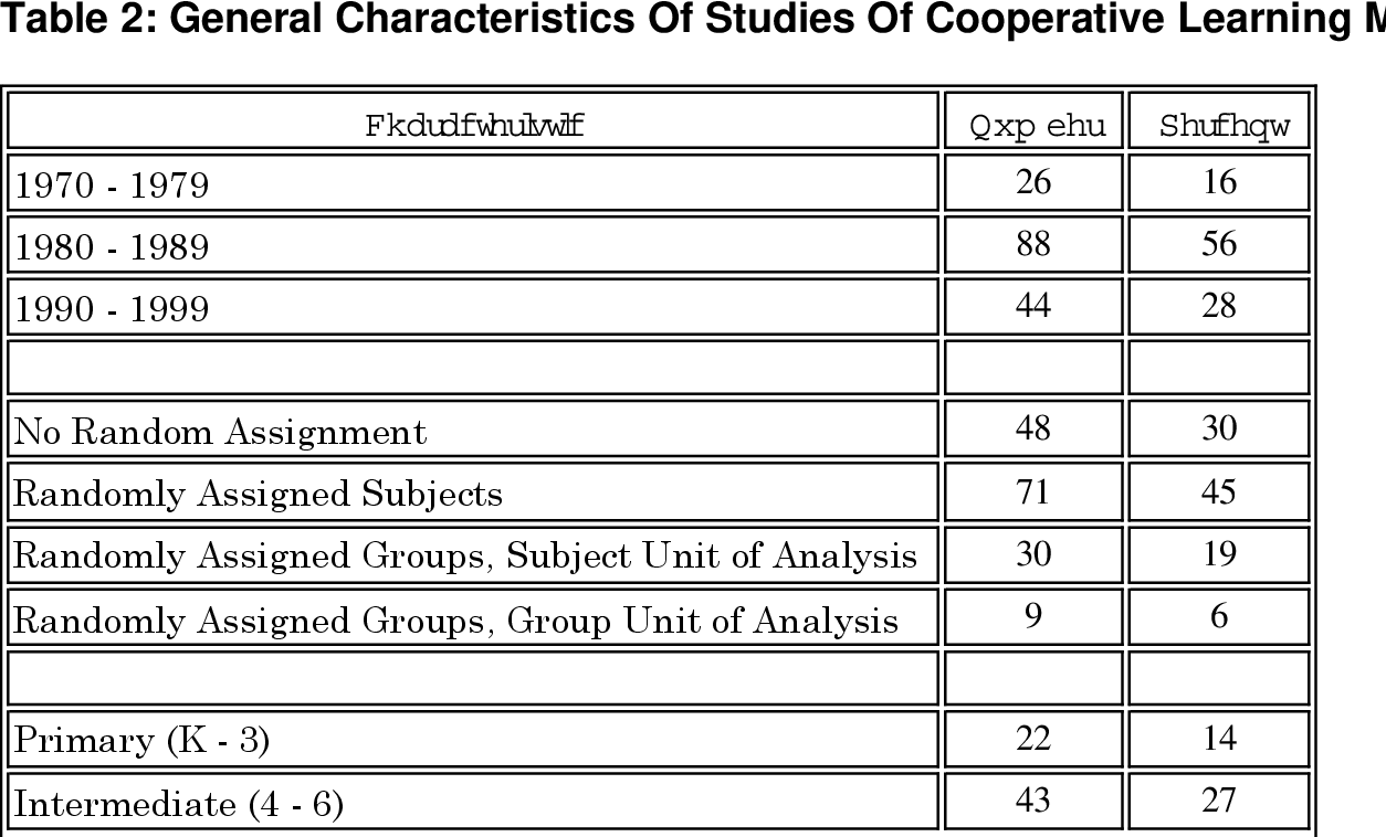 Table 2: General Characteristics Of Studies Of Cooperative Learning Methods
