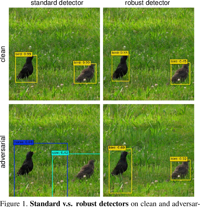 Figure 1 for Towards Adversarially Robust Object Detection