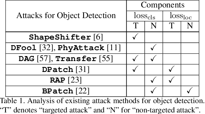 Figure 2 for Towards Adversarially Robust Object Detection