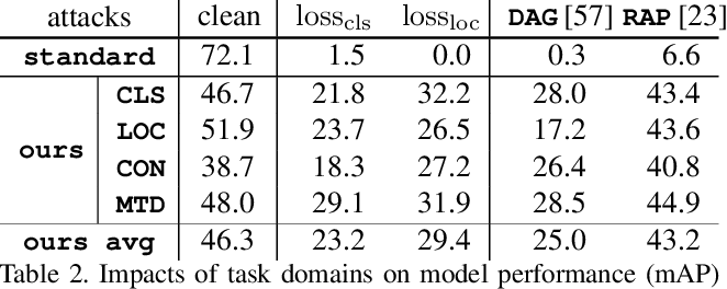 Figure 4 for Towards Adversarially Robust Object Detection