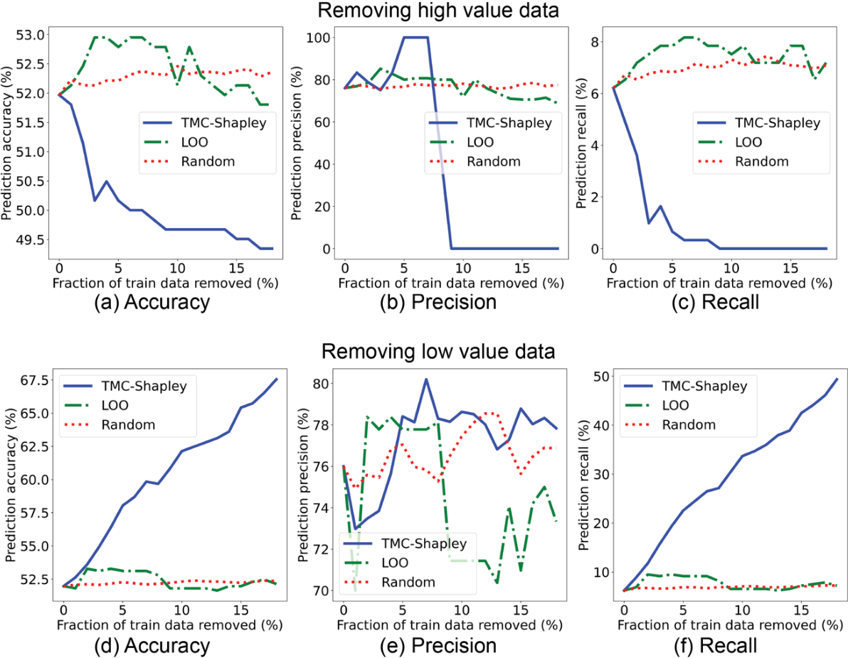 Figure 3 for Data Valuation for Medical Imaging Using Shapley Value: Application on A Large-scale Chest X-ray Dataset