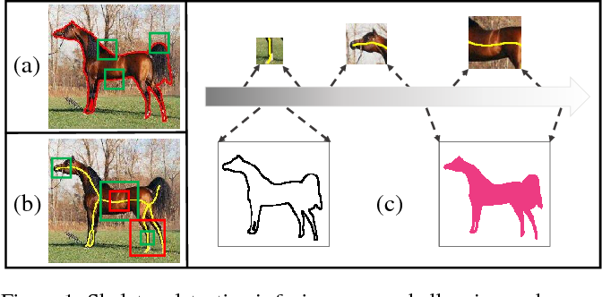 Figure 1 for Hi-Fi: Hierarchical Feature Integration for Skeleton Detection