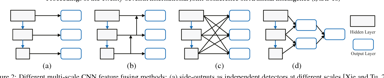 Figure 3 for Hi-Fi: Hierarchical Feature Integration for Skeleton Detection