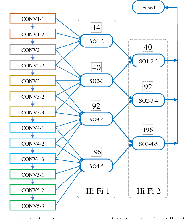 Figure 4 for Hi-Fi: Hierarchical Feature Integration for Skeleton Detection