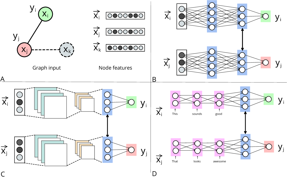 Figure 1 for Neural Graph Machines: Learning Neural Networks Using Graphs