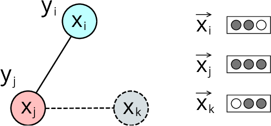 Figure 3 for Neural Graph Machines: Learning Neural Networks Using Graphs