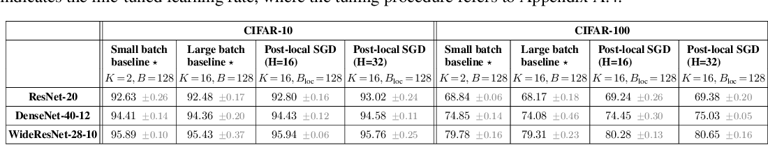 Figure 2 for Don't Use Large Mini-Batches, Use Local SGD